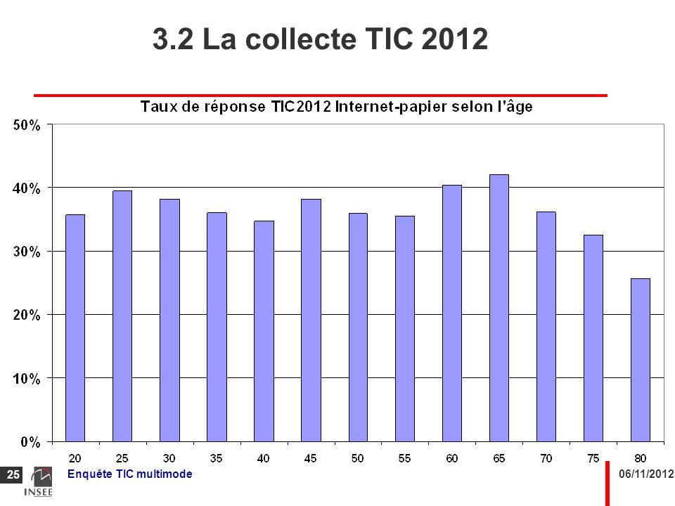 3.2 La collecte TIC 2012 Effet âge : les personnes âgées répondent moins.