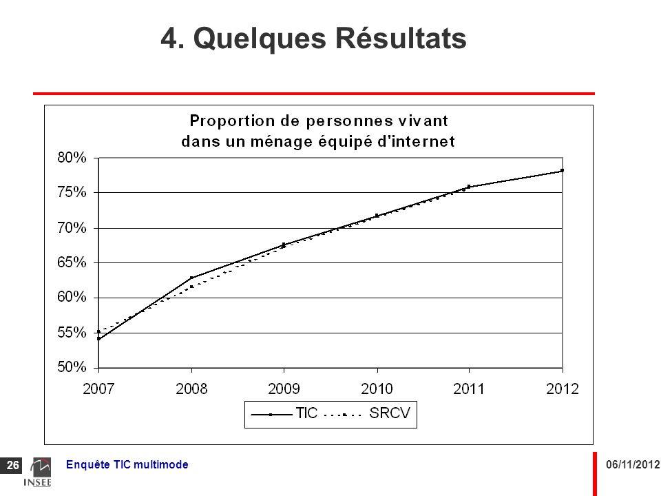 4. Quelques Résultats Rappel : on n'a pas les données SRCV2011 quand on finalise les données TIC2011.