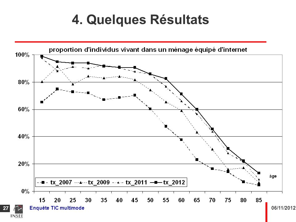 4. Quelques Résultats Enquête TIC multimode 06/11/2012
