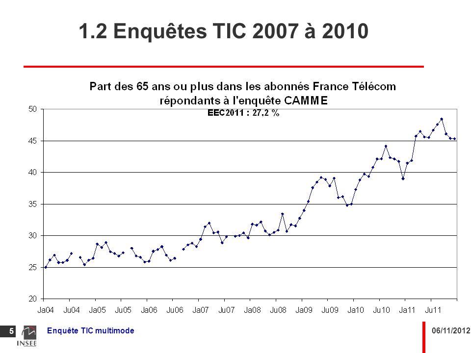 1.2 Enquêtes TIC 2007 à 2010