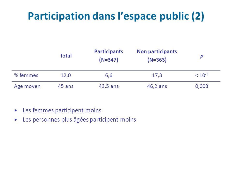 Participation dans l'espace public (2)