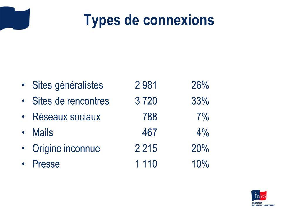Types de connexions Sites généralistes Sites de rencontres