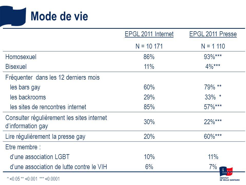 Mode de vie EPGL 2011 Internet N = 10 171 EPGL 2011 Presse N = 1 110