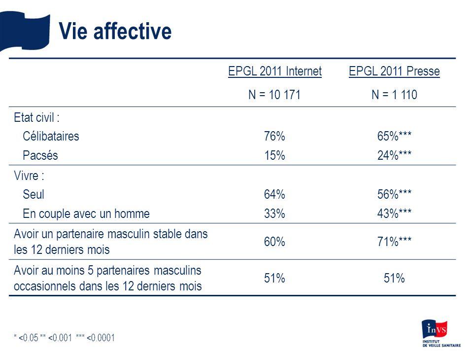 Vie affective EPGL 2011 Internet N = 10 171 EPGL 2011 Presse N = 1 110