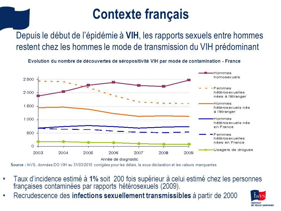 Contexte français