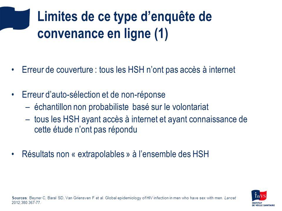 Limites de ce type d'enquête de convenance en ligne (1)