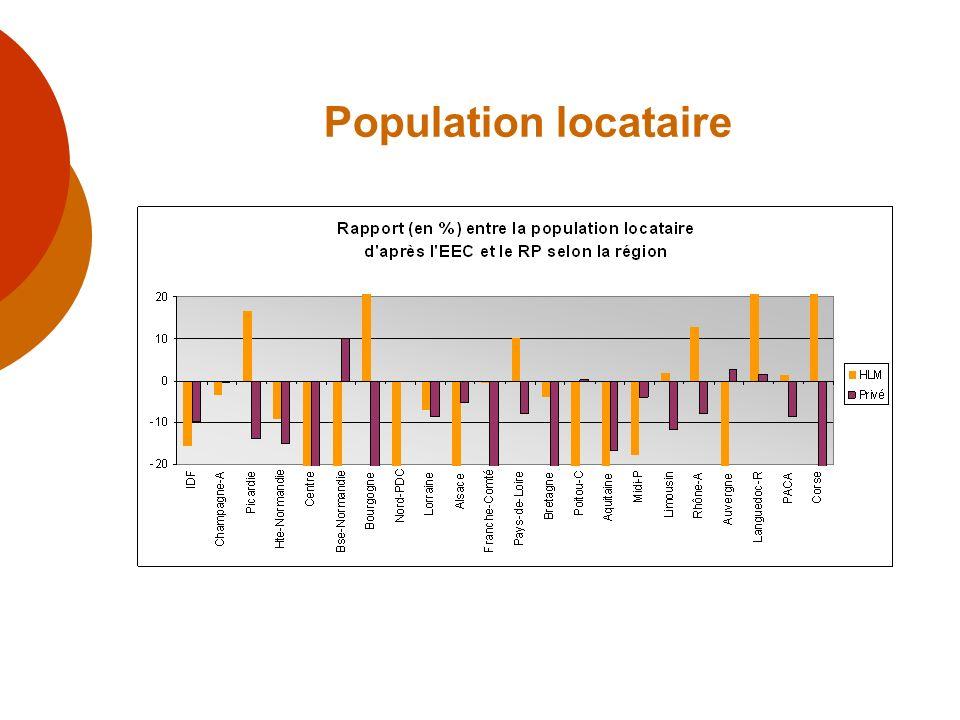Population locataire Exemple par région : au niveau national, sous-estimation des locataires HLM et privé VS propriétaires.