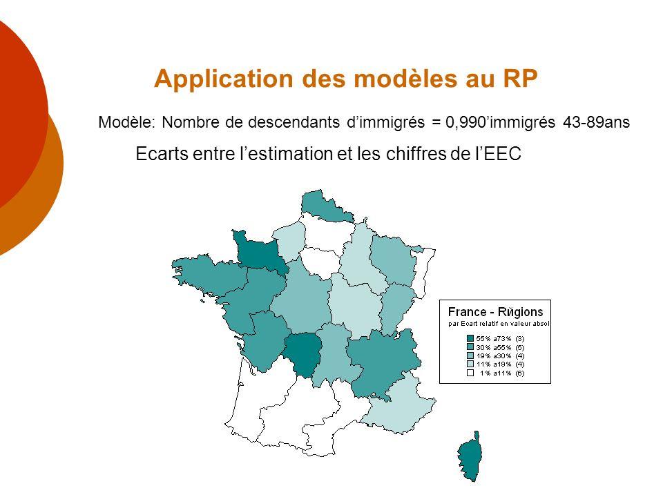 Application des modèles au RP