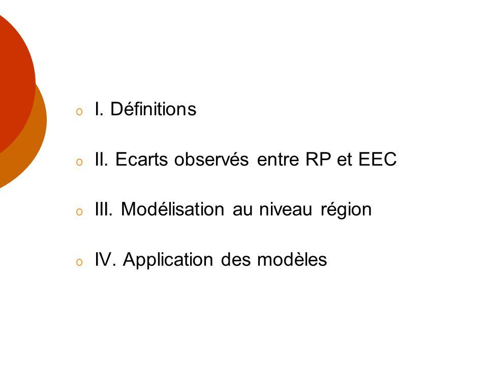 I. Définitions II. Ecarts observés entre RP et EEC.