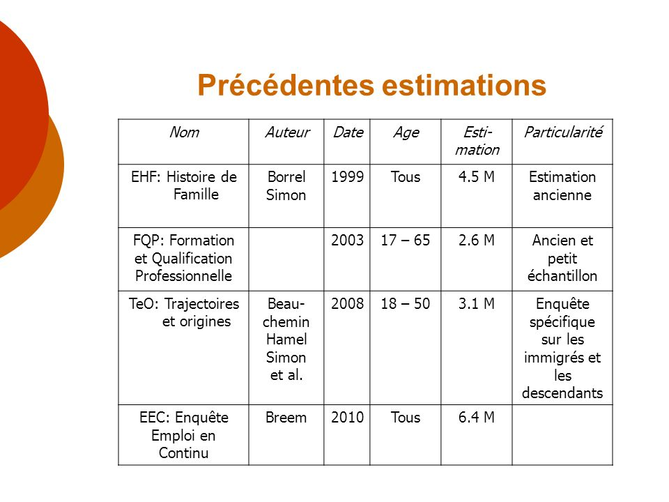 Précédentes estimations