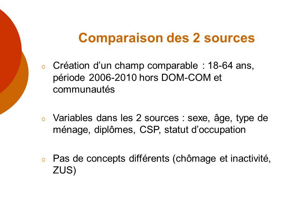 Comparaison des 2 sources