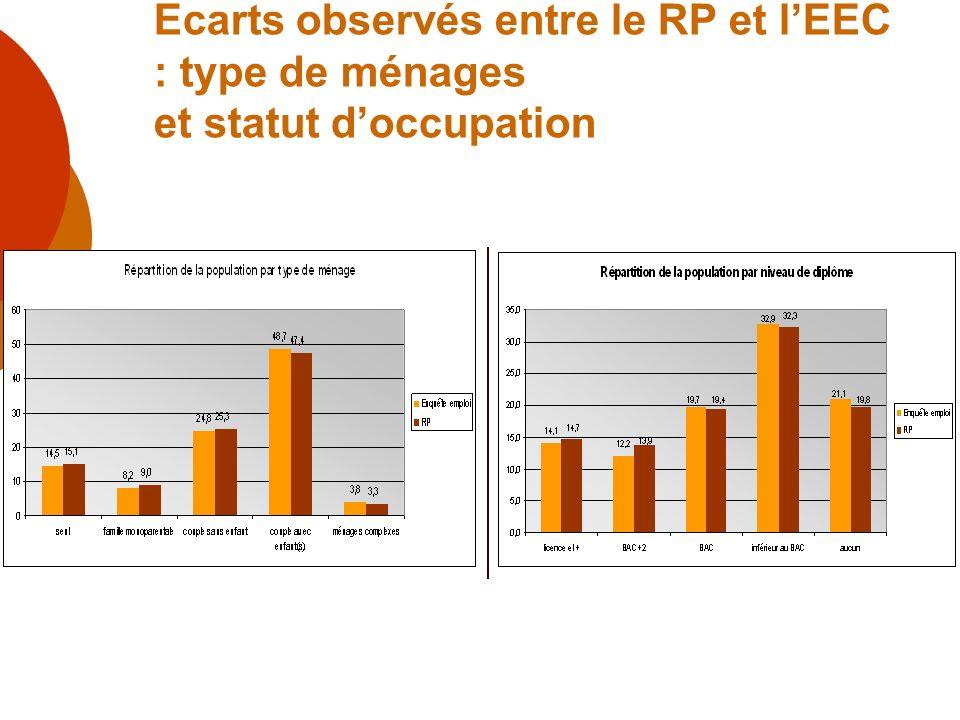 Ecarts observés entre le RP et l'EEC : type de ménages et statut d'occupation