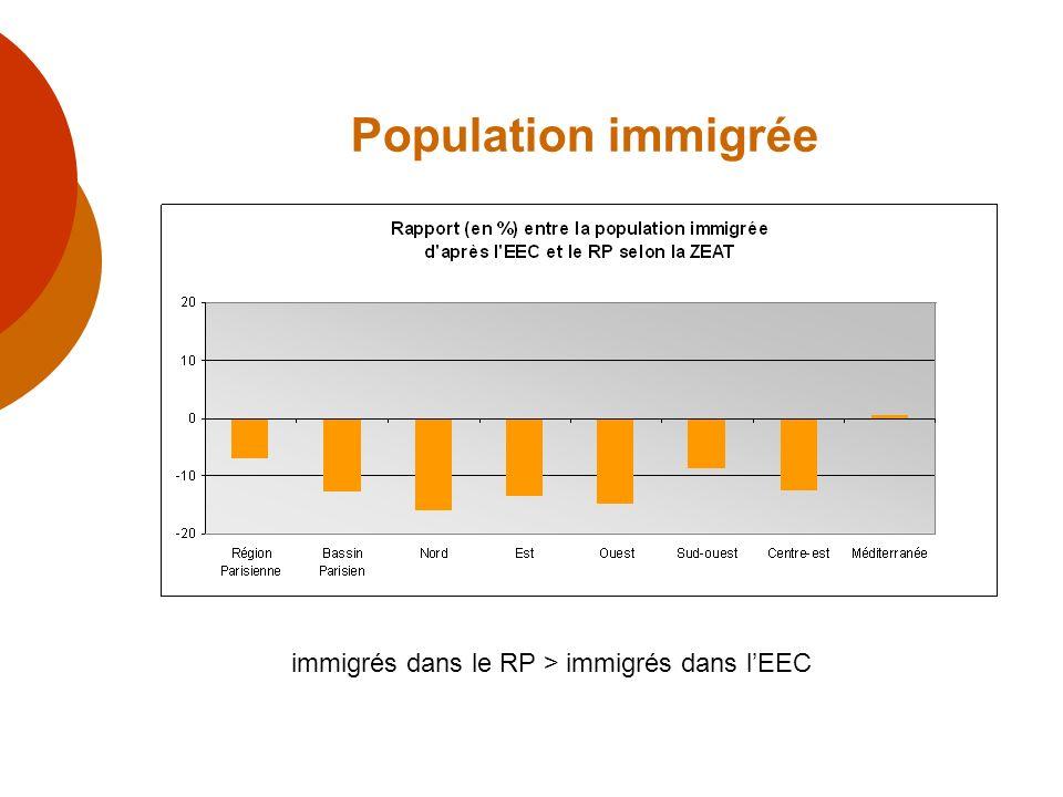 Population immigrée immigrés dans le RP > immigrés dans l'EEC