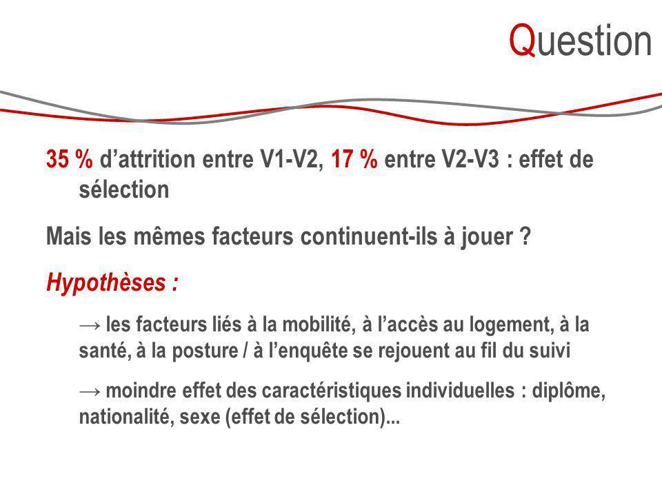 Question 35 % d'attrition entre V1-V2, 17 % entre V2-V3 : effet de sélection. Mais les mêmes facteurs continuent-ils à jouer