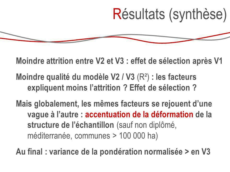 Résultats (synthèse) Moindre attrition entre V2 et V3 : effet de sélection après V1.