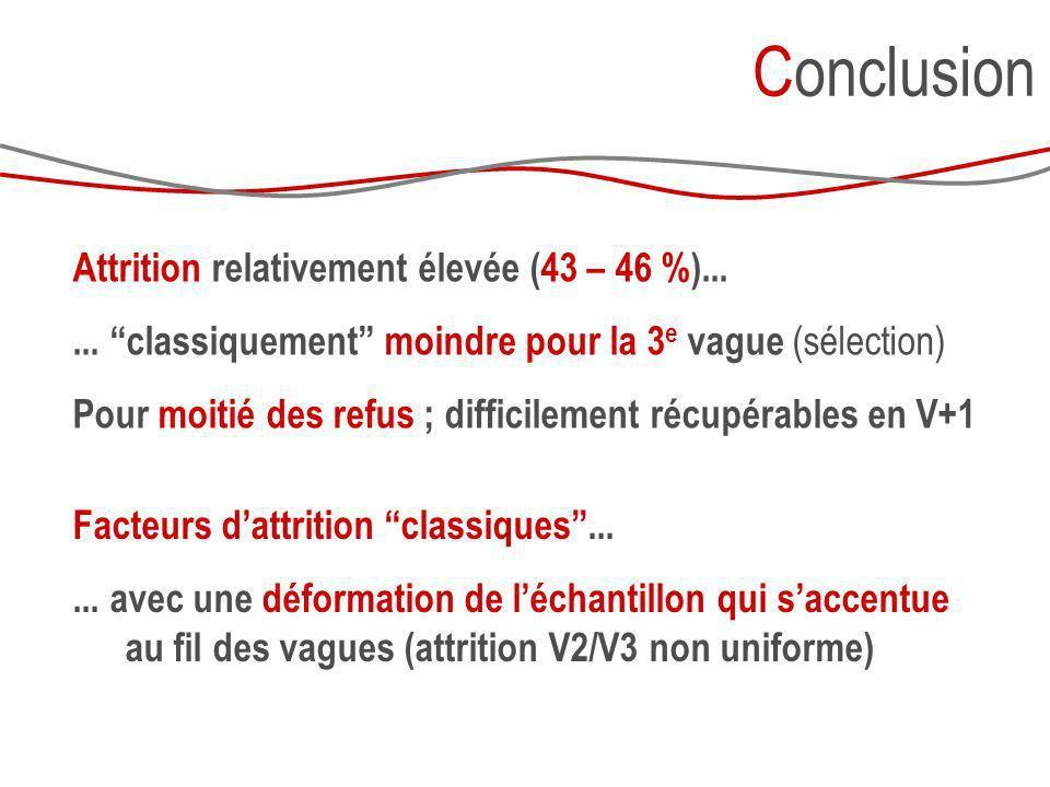 Conclusion Attrition relativement élevée (43 – 46 %)...