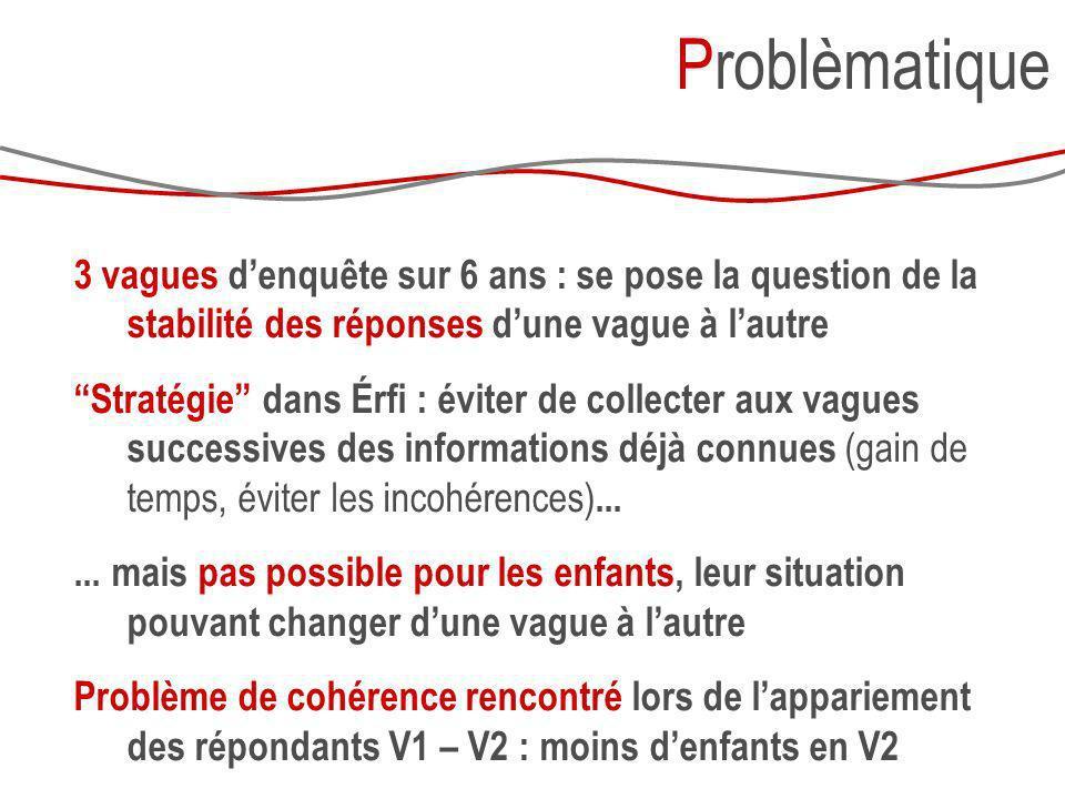Problèmatique 3 vagues d'enquête sur 6 ans : se pose la question de la stabilité des réponses d'une vague à l'autre.