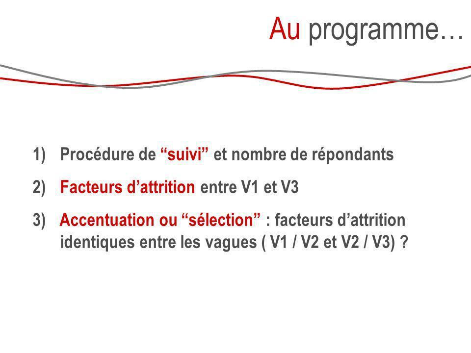 Au programme… Procédure de suivi et nombre de répondants