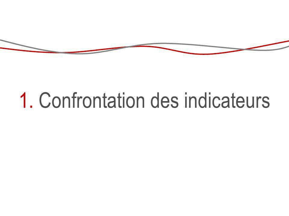 1. Confrontation des indicateurs