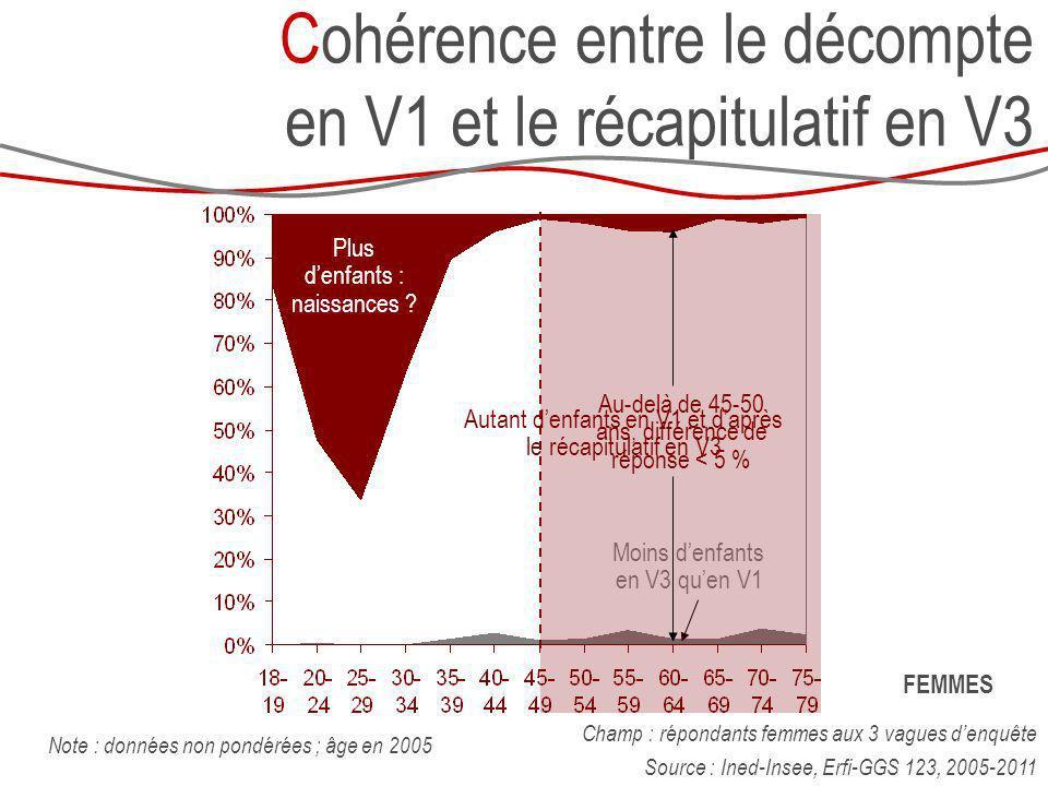 Cohérence entre le décompte en V1 et le récapitulatif en V3