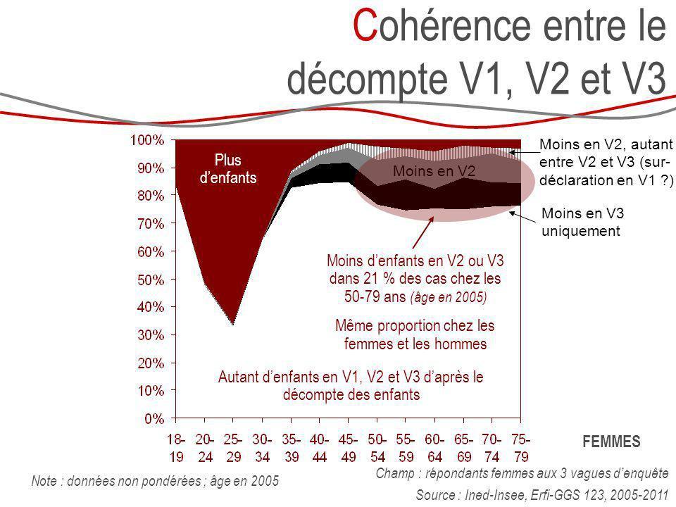Cohérence entre le décompte V1, V2 et V3