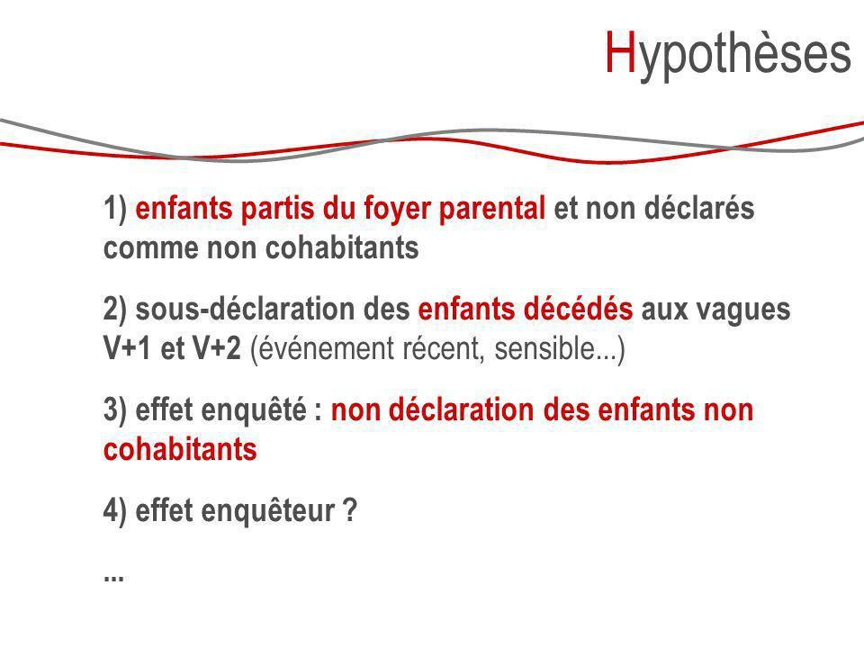 Hypothèses 1) enfants partis du foyer parental et non déclarés comme non cohabitants.