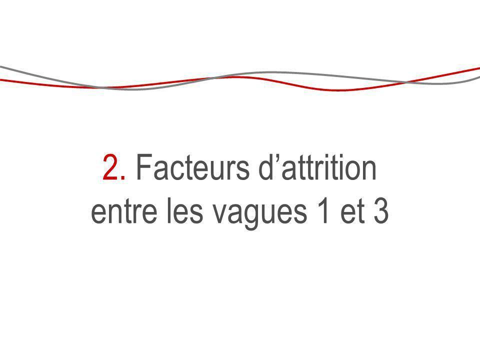 2. Facteurs d'attrition entre les vagues 1 et 3