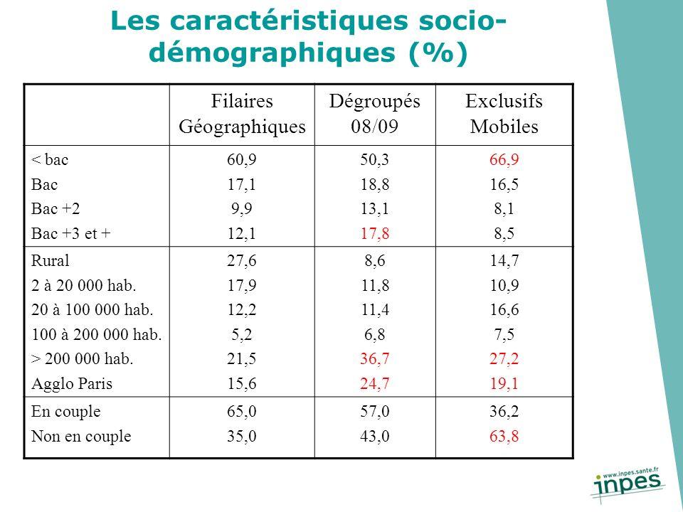 Les caractéristiques socio-démographiques (%)