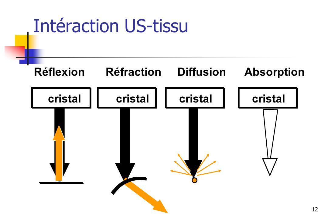 Intéraction US-tissu Réflexion Réfraction Diffusion Absorption cristal