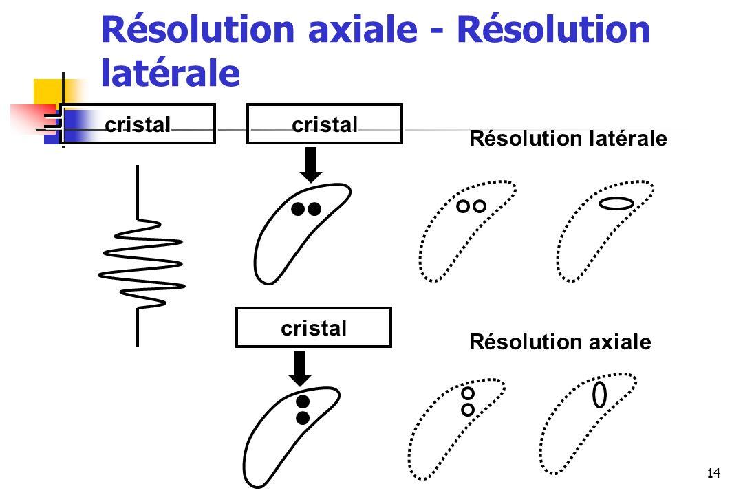 Résolution axiale - Résolution latérale