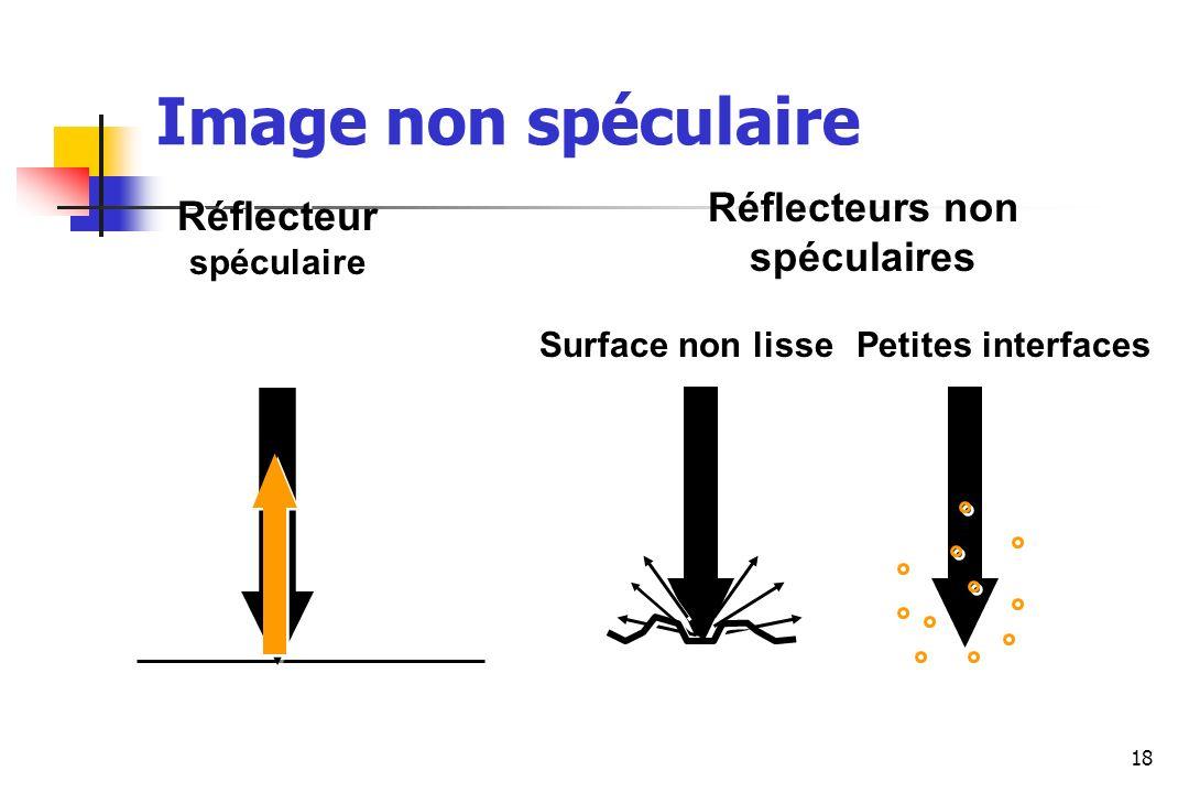 Réflecteurs non spéculaires Réflecteur spéculaire