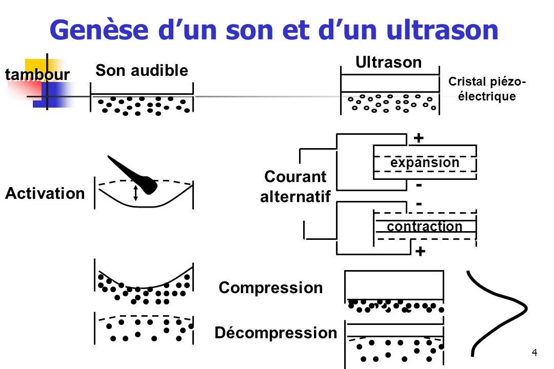 Genèse d'un son et d'un ultrason