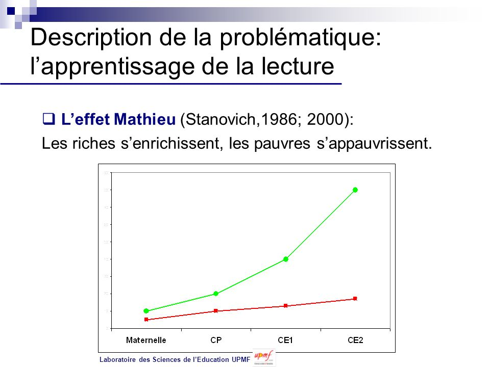 Description de la problématique: l'apprentissage de la lecture