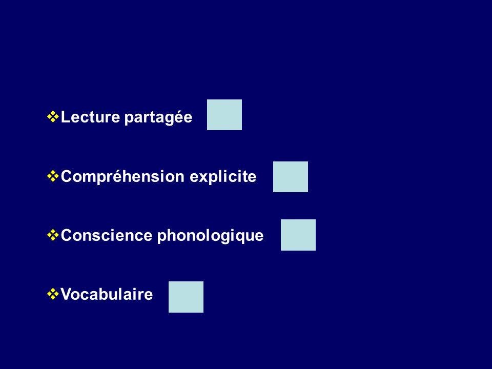 Lecture partagée Compréhension explicite Conscience phonologique Vocabulaire
