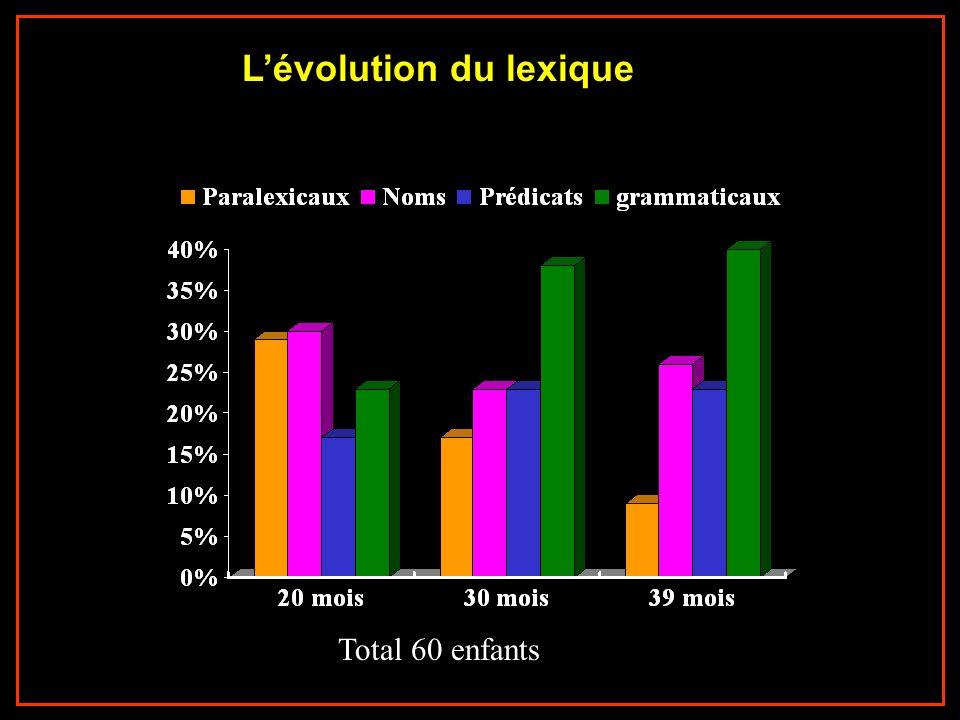 L'évolution du lexique