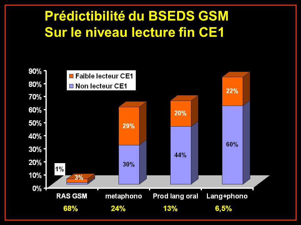 Prédictibilité du BSEDS GSM Sur le niveau lecture fin CE1