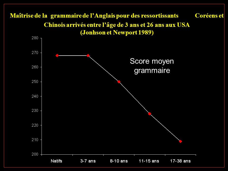 Maîtrise de la grammaire de l'Anglais pour des ressortissants Coréens et Chinois arrivés entre l'âge de 3 ans et 26 ans aux USA (Jonhson et Newport 1989)