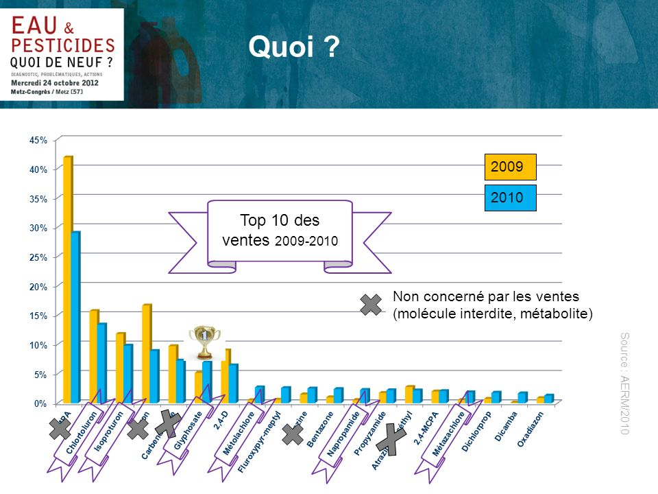 Quoi Top 10 des ventes 2009-2010 2009 2010 Photo d'illustration