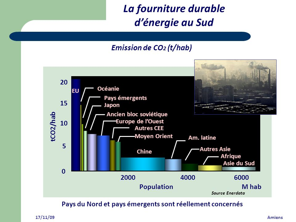 La fourniture durable d'énergie au Sud Emission de CO2 (t/hab) 5 20 15