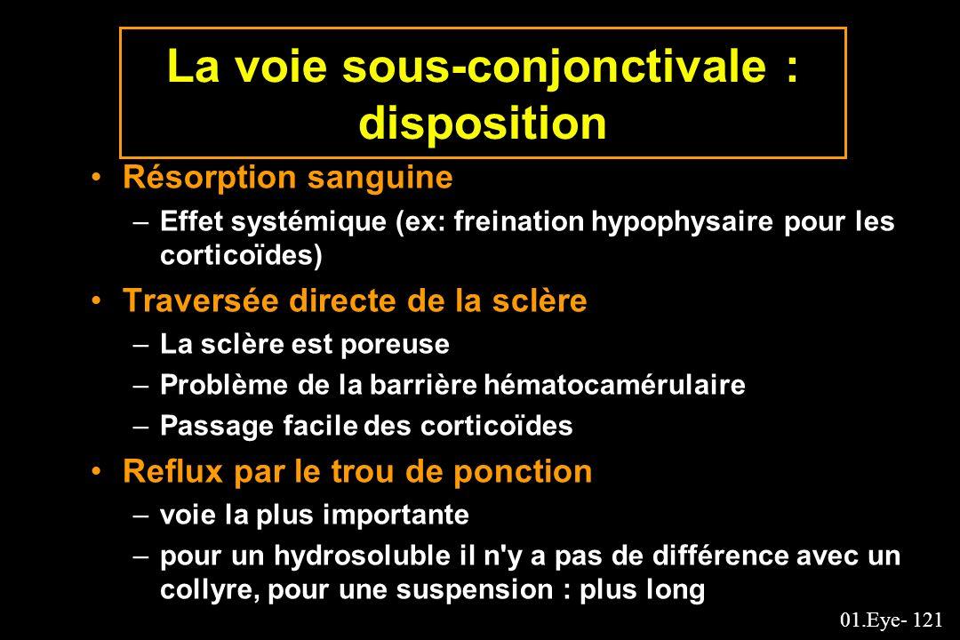 La voie sous-conjonctivale : disposition