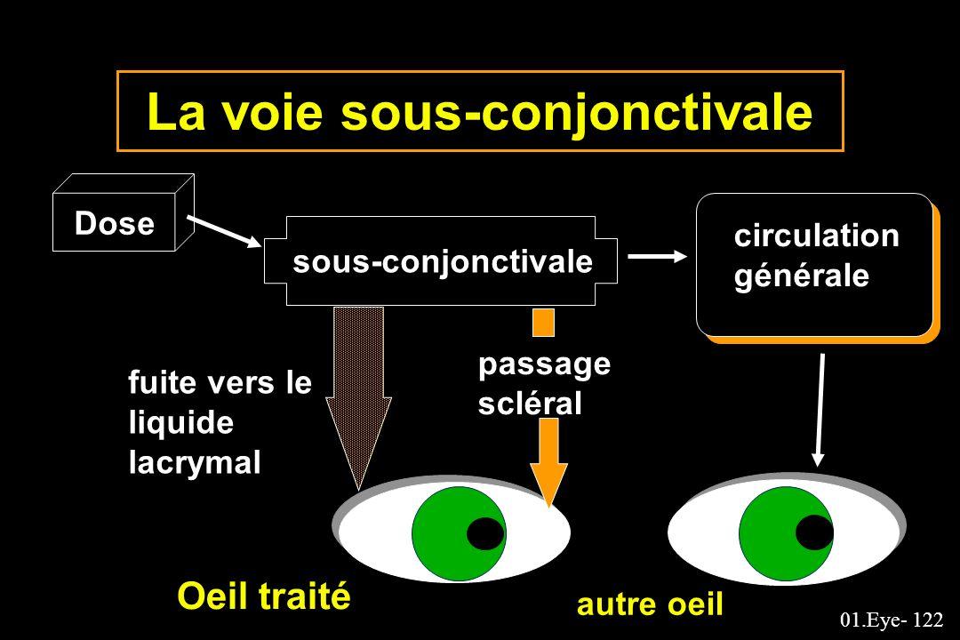 La voie sous-conjonctivale