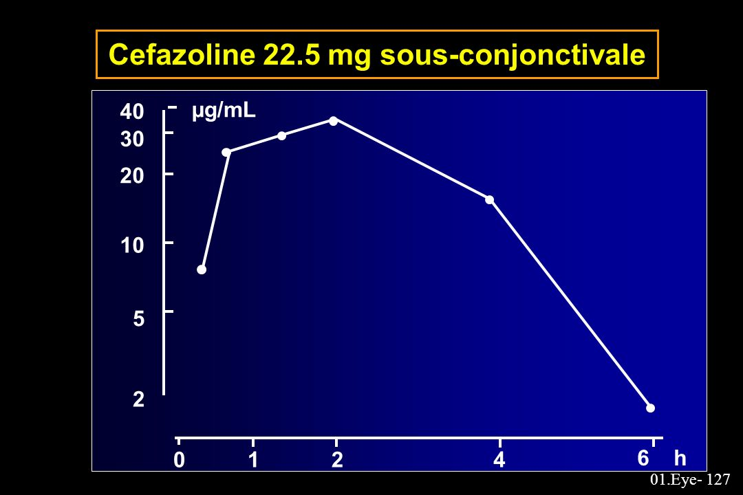 Cefazoline 22.5 mg sous-conjonctivale