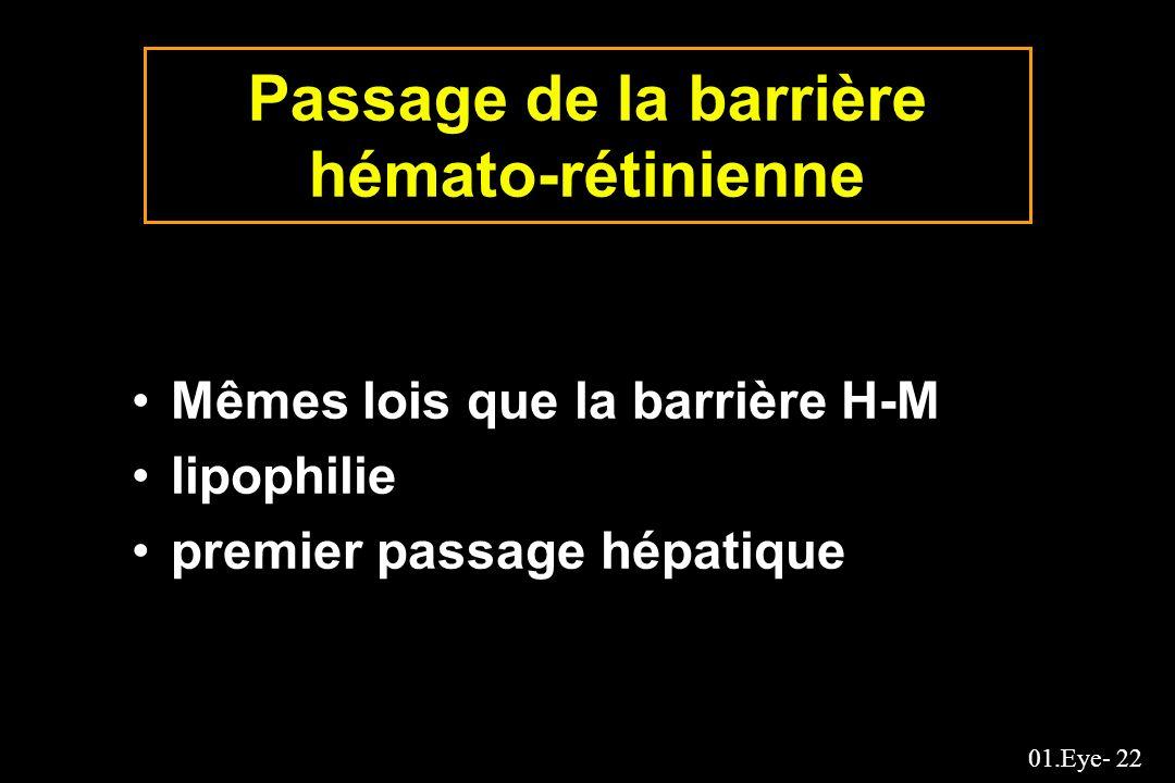 Passage de la barrière hémato-rétinienne