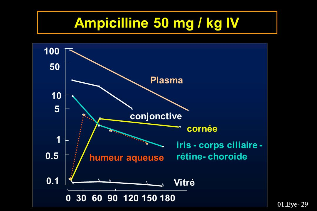 Ampicilline 50 mg / kg IV 100 50 Plasma 10 5 conjonctive cornée 1
