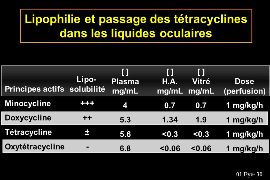 Lipophilie et passage des tétracyclines dans les liquides oculaires