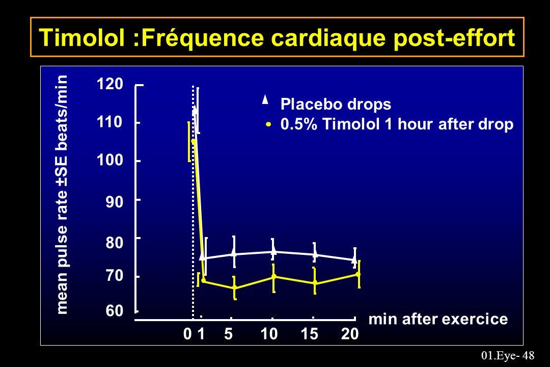 Timolol :Fréquence cardiaque post-effort