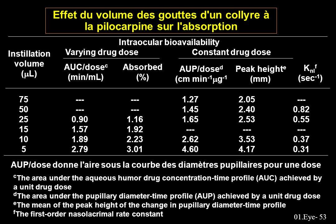 Effet du volume des gouttes d un collyre à la pilocarpine sur l absorption