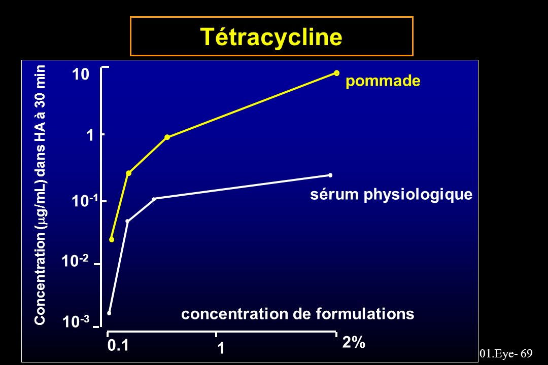 Tétracycline 10 pommade 1 sérum physiologique 10-1 10-2