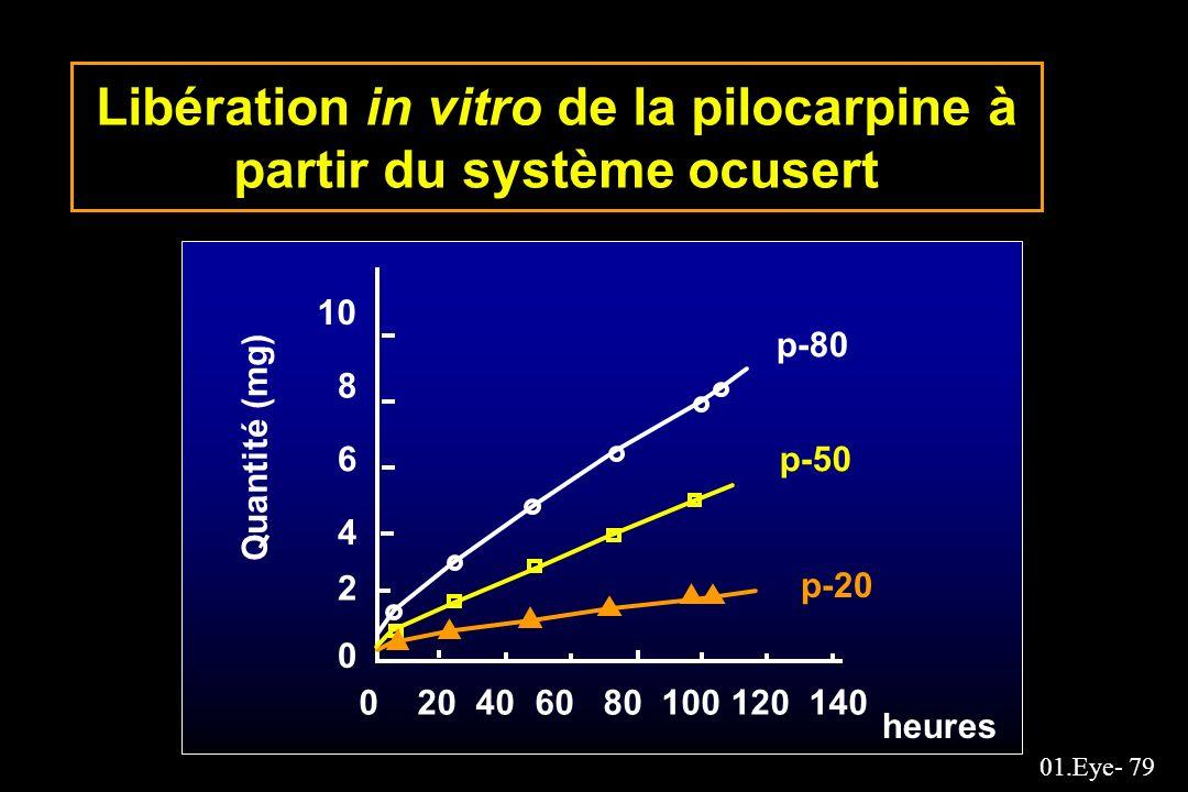 Libération in vitro de la pilocarpine à partir du système ocusert