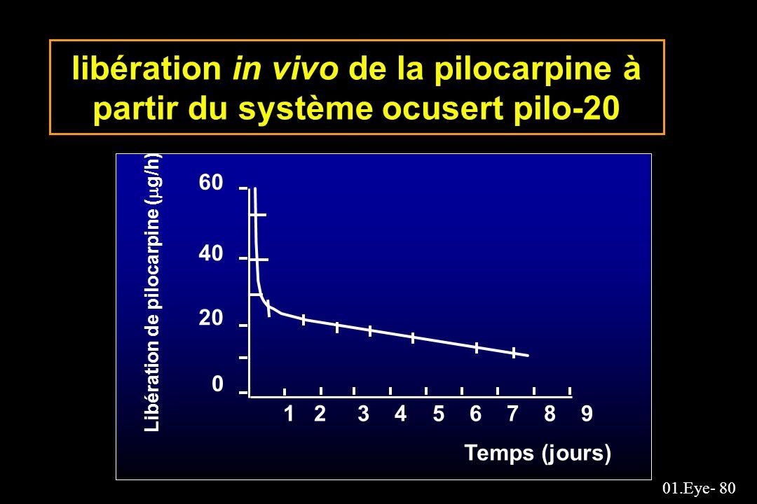 libération in vivo de la pilocarpine à partir du système ocusert pilo-20
